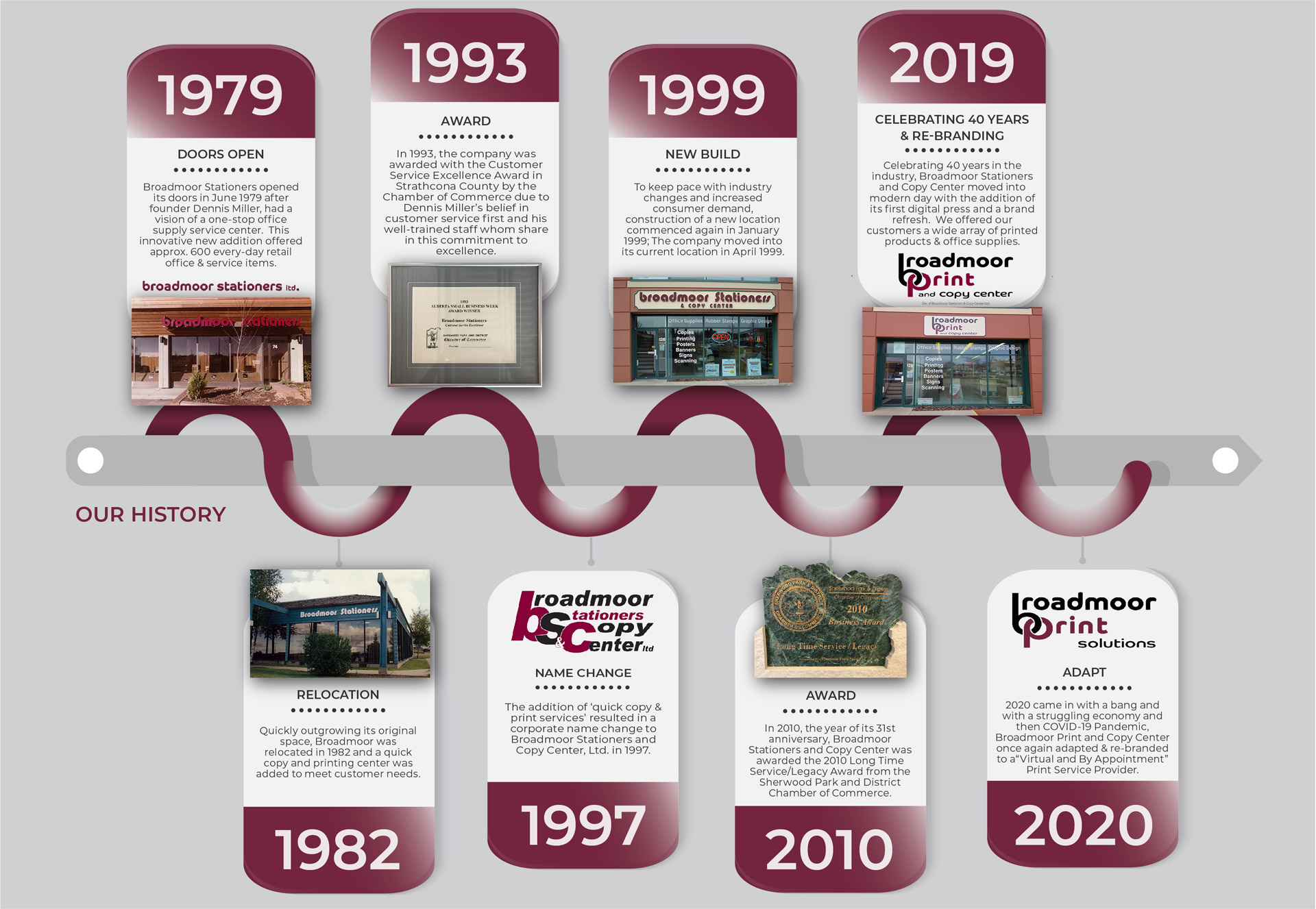 Broadmoor Print Solutions History Chart